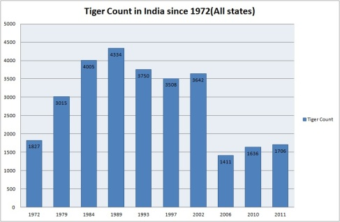 Tiger count